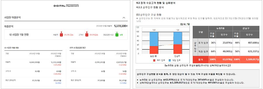 사업장 매출분석(좌), 상권분석(우) 화면. 내 사업장의 운영 상황을 객관적인 데이터로 쉽게 확인할 수 있다. (출처= 현대카드 MY BUSINESS 홈페이지 내 샘플 화면 캡처)