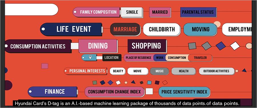 현대카드에서 자체 개발한D-tag는 고객의 신용카드 결제를 이끌어내는 요소인 수 천 여개의 데이터 포인트들을 바탕으로 생성된다. (출처=The New York Times유튜브 캡처)