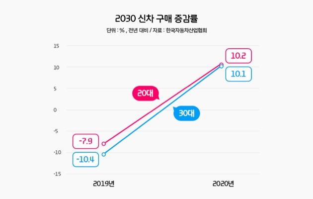 2030 신차 구매 증감률 이미지