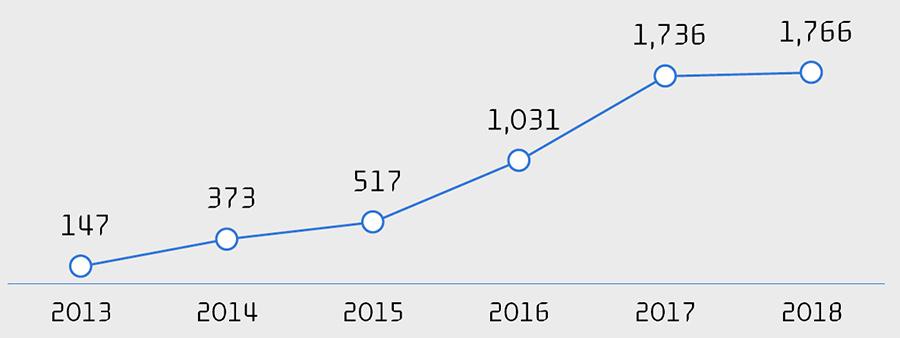 전 세계 그린본드 발행 규모(단위: 억달러) / 출처:블룸버그 파이낸스
