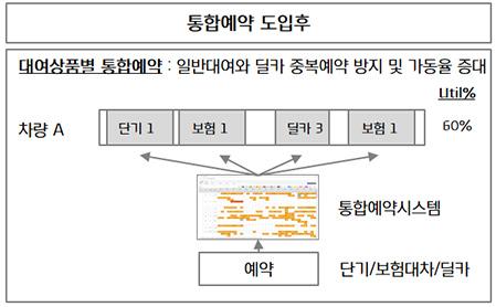 딜카 통합예약시스템