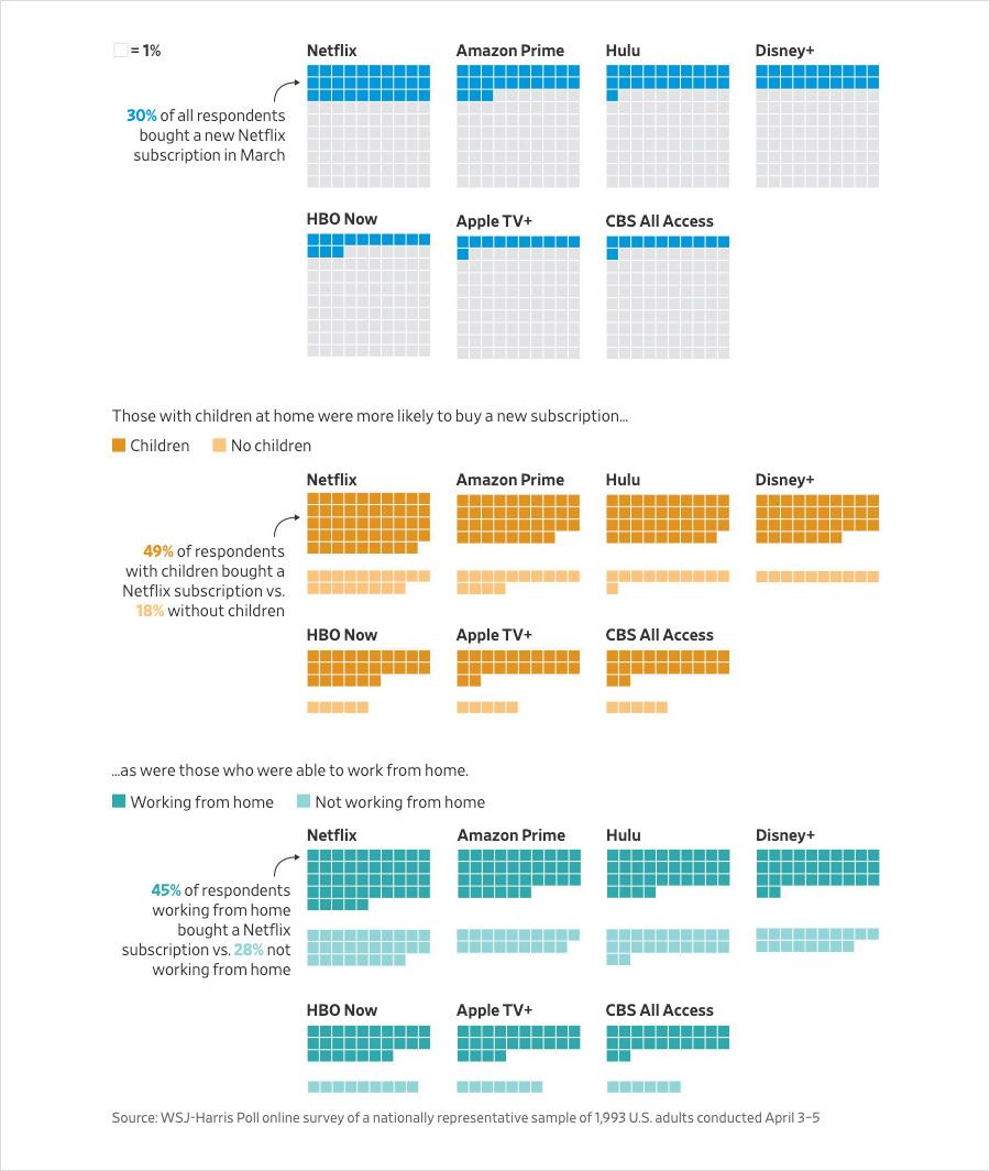 2020년 3월 스트리밍 서비스 신규 가입자 비교 출처=월스트리트저널(WSJ)