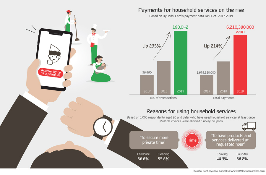 Hyundai CardžHyundai Capital Newsroom which are leading financial services companies in the country, took a look at the characteristics of their customers using household services whose number is rapidly increasing by analyzing Hyundai Card's payment data.